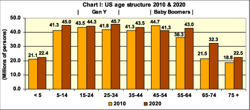 US Age shift 2010 - 2020
