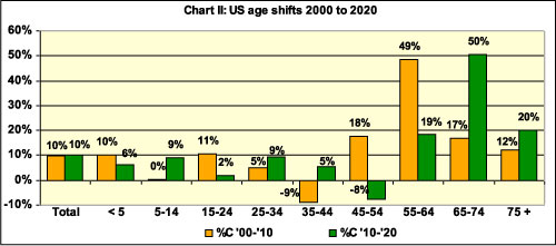 US Age Shift 2000 - 2020